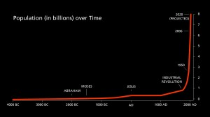 A biblical timeline of world population growth from the original garden to present day